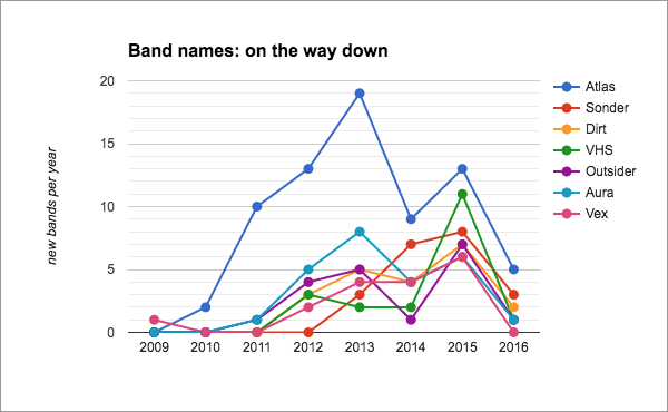 2016: The Year in Stats « Bandcamp Daily
